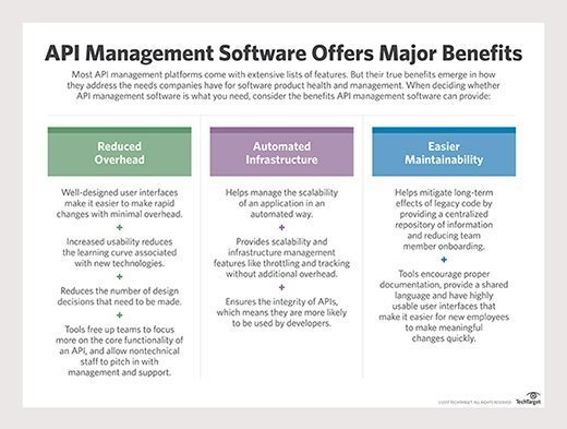 API management software offers major benefits