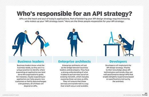 API strategy team