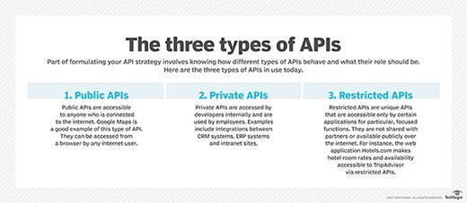 Get a handle on the three types of APIs used today
