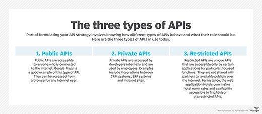 Types of APIs