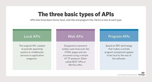 The three basic types of APIs