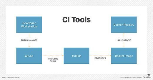 CI tools