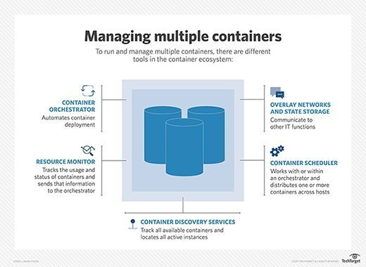 container management software