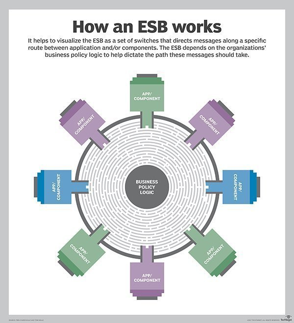 What is enterprise service bus (ESB)? - Definition from WhatIs.com