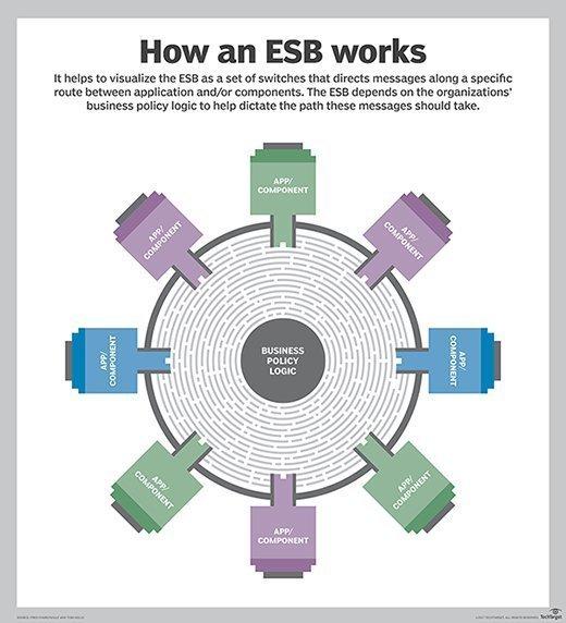 How an ESB works