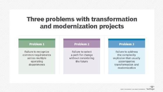 Problems with transformation and modernization