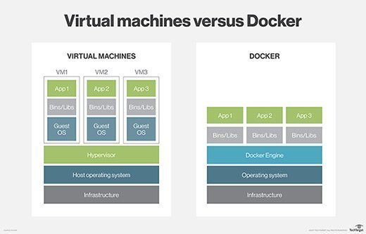Virtual machines versus Docker