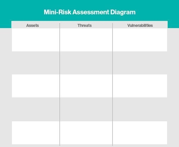 Mini Risk Assessments Simplifying Protection Of Critical Assets