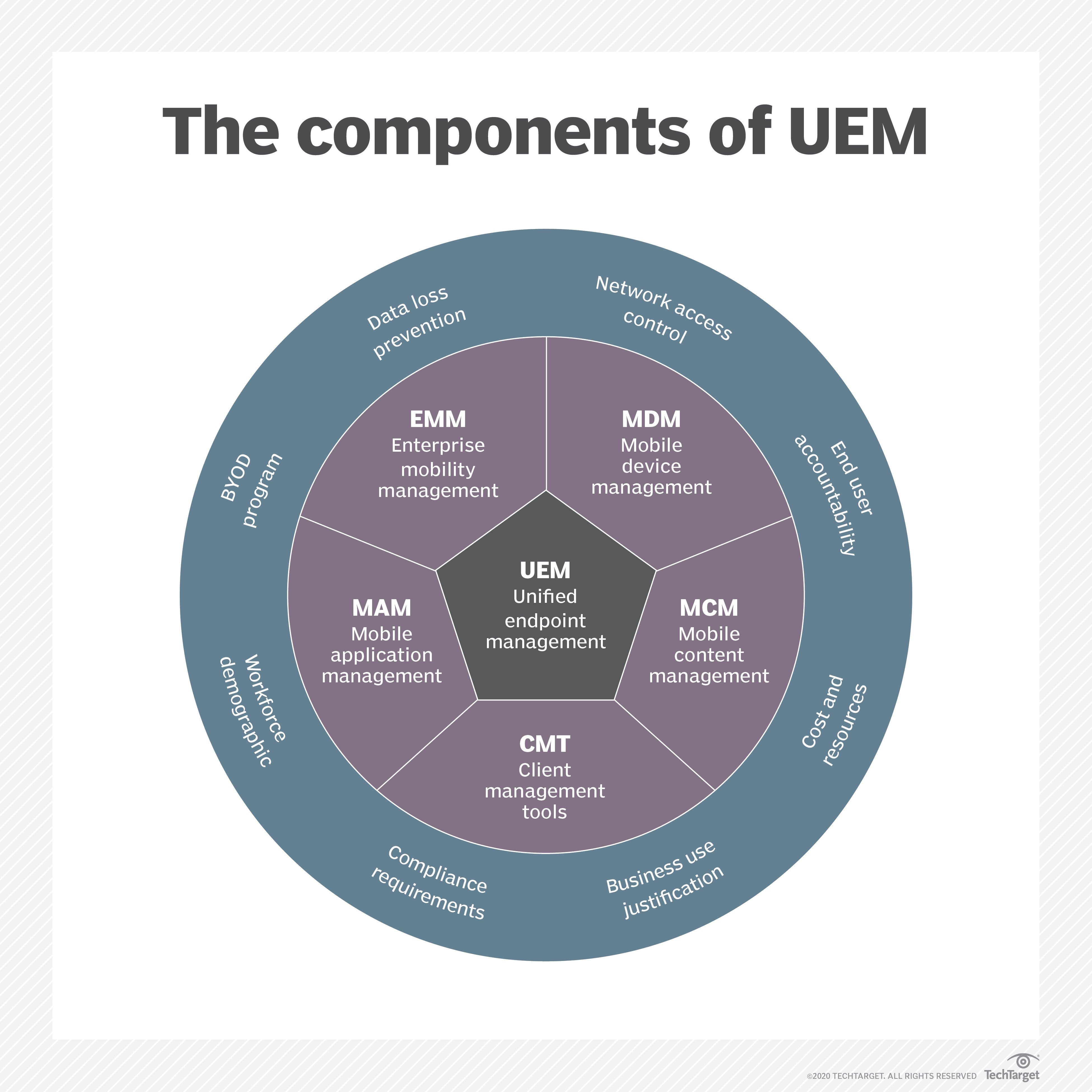 What is enterprise mobility management (EMM)? - Definition