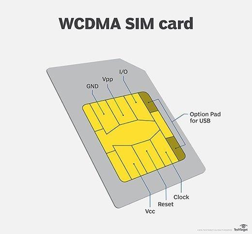 3G WCDMA SIM Card