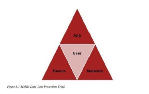 mobile data loss protection