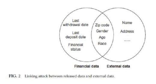 Linking attack