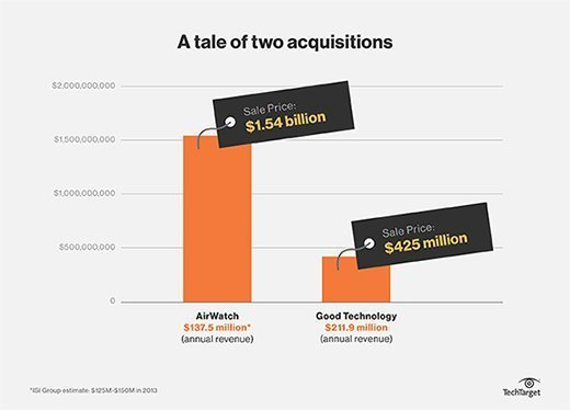 Acquisition Bar Graph