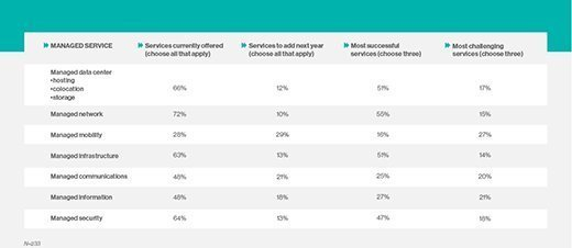 SearchITChannel.com 2014 Channel Directions survey results of 233 respondents offering managed services