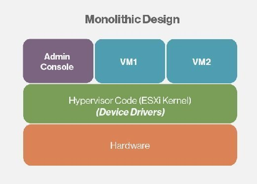 In a monolithic design the drivers are included as part of the hypervisor