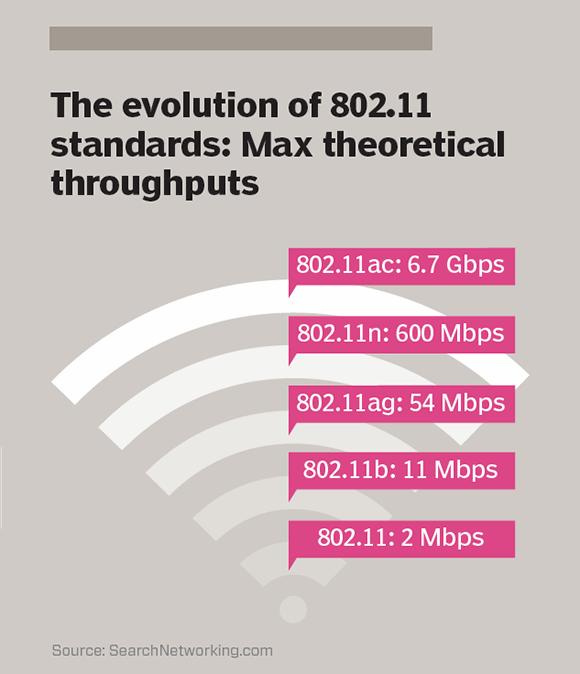 The evolution of 802.11 standards