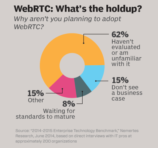 WebRTC: What's the holdup?