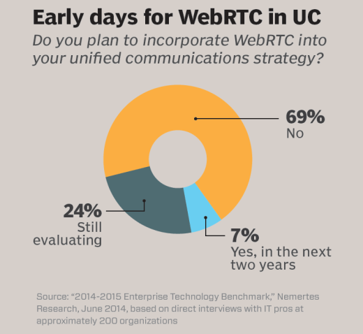 Early days for WebRTC in UC