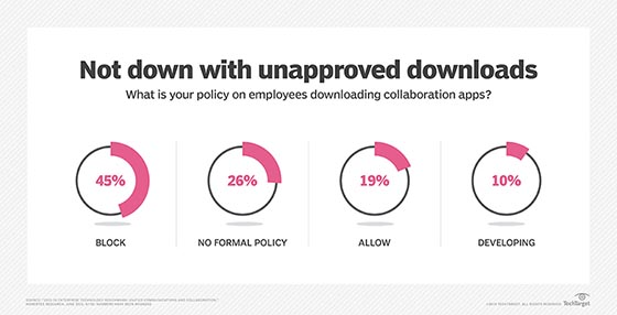 Employee collaboration app download policy, Nemertes Research