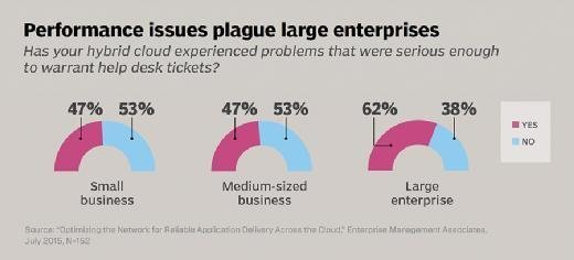 Performance issues plague large enterprises