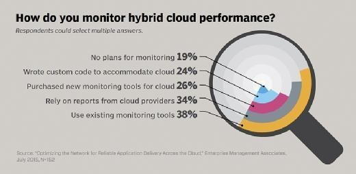 How do you monitor hybrid cloud performance?