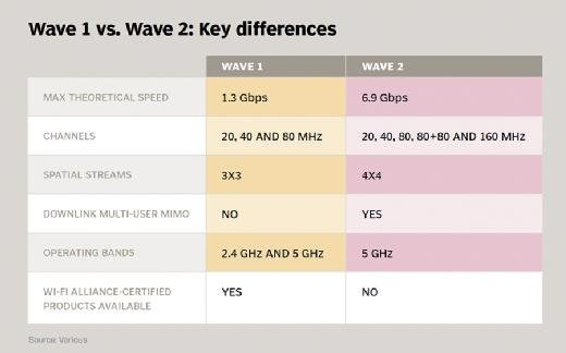 Wave 1 vs. Wave 2: Key differences