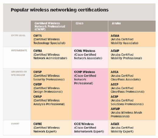 Popular wireless networking certifications
