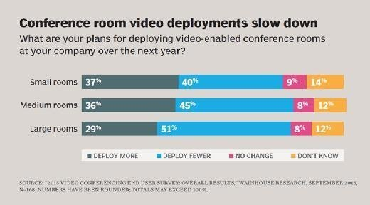 Conference room video deployments slow down