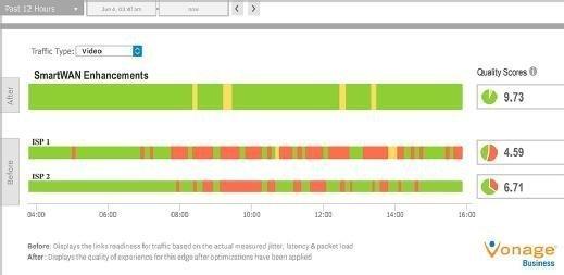 Vonage SmartWAN dashboard screenshot