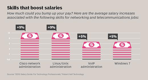 Chart: Skills that boost salaries