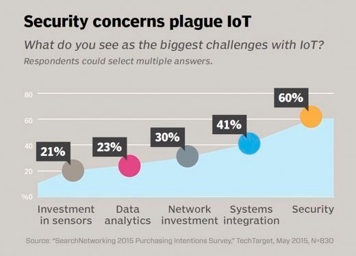 IoT security concerns plague most IT pros