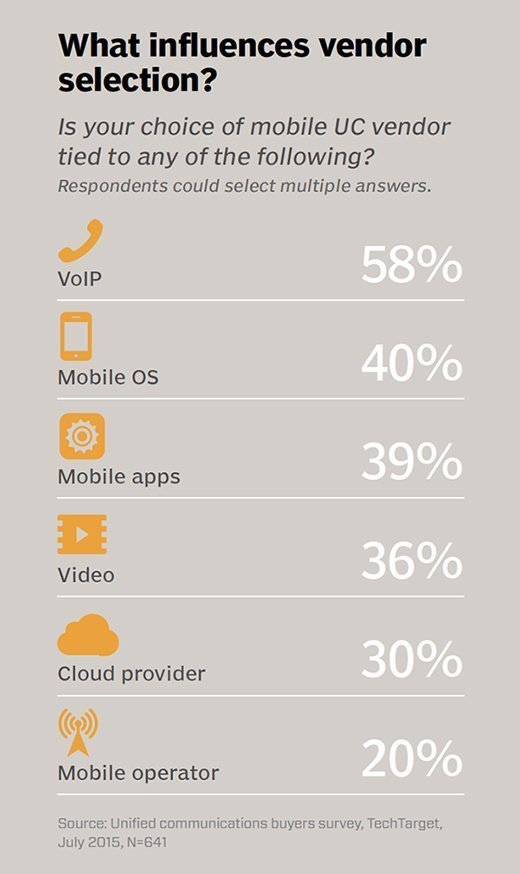 mobile UC vendor selection graphic