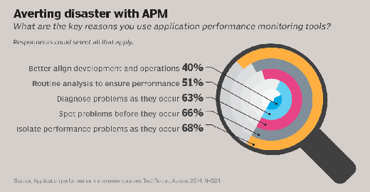 Averting disaster with APM