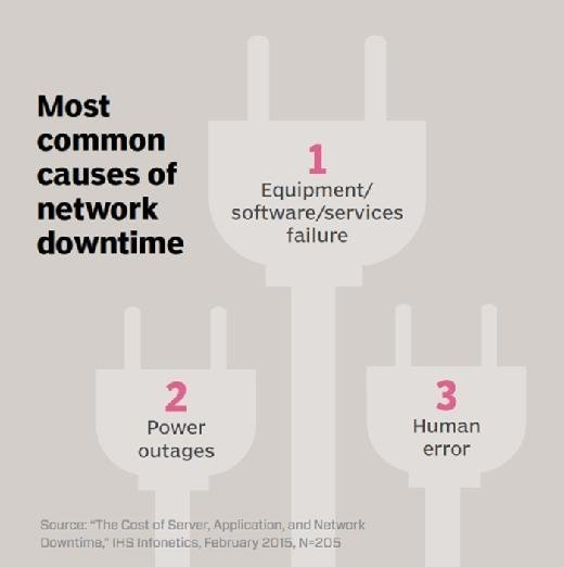 Most common causes of network downtime