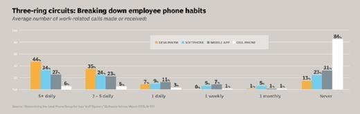Average number of work-related calls made or received