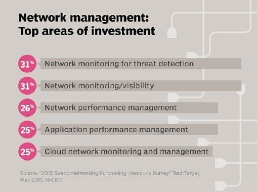Network management: top areas of investment