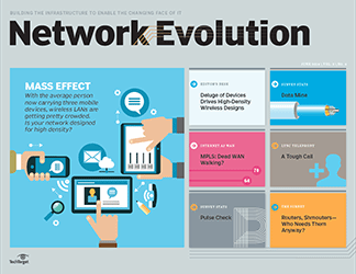 As users carry more devices, wireless network design must ...