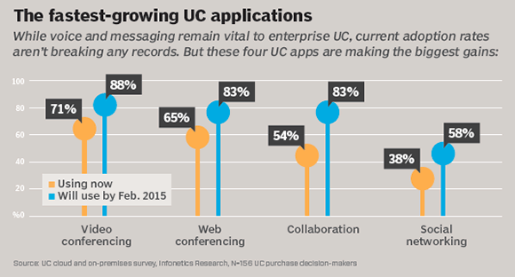 The fastest-growing UC applications