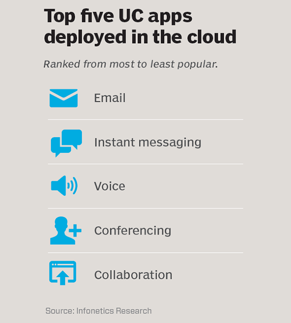 Top 5 UC apps deployed in the cloud