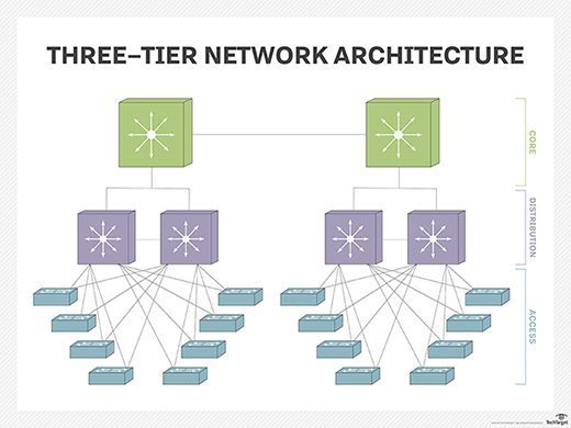 Three-tiered model of network design