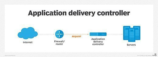 Application delivery controller illustration