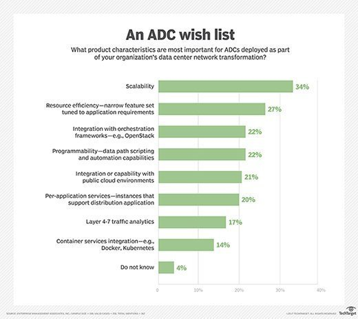 An application delivery controller (ADC) wish list