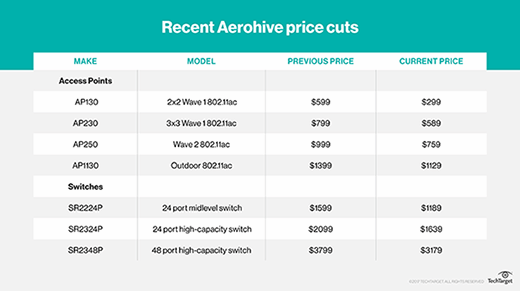 Recent Aerohive price cuts