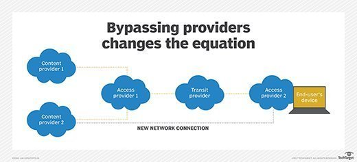 What does bypass do to net neutrality?