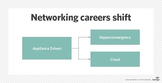 networking careers shift