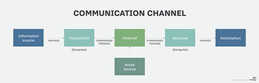 Communication channel diagram