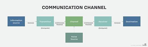 Die typischen Komponenten eines Kommunikationskanals.