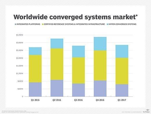 Worldwide converged systems market