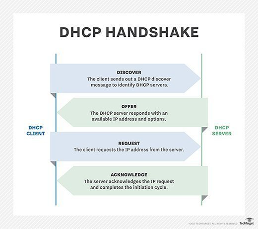 Illustration of a DHCP handshake