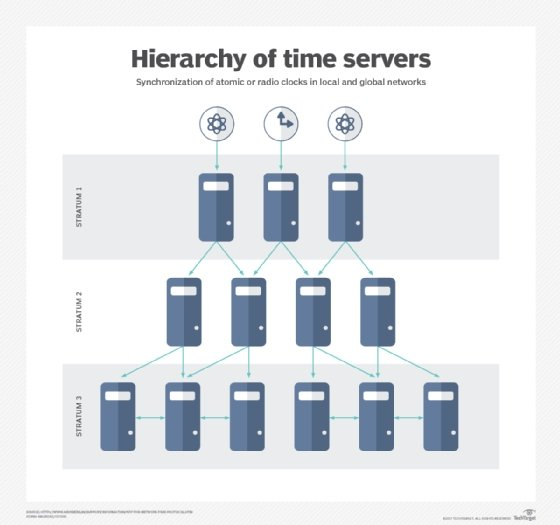 Hierarchy of time servers